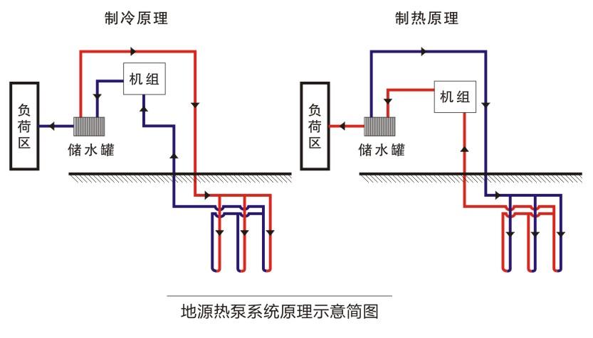 首先地源热泵是一种绿色技术。 地源热泵工作原理是利用地热资源将低位能量转化成高位能量从而达到节能的目的,比普通的中央空调要节能40%以上,所以我们称其为节能型空调,目前我国也在大力倡导地源热泵空调。好多专家表示将来地源热泵将是中央空调的未来和趋势。 地源热泵为什么如此节能呢,这要从地源热泵的工作原理说起,地源热泵主要利用了地能和水能。它通常是转移地下土壤中热量或者冷量到所需要的地方,还利用了地下土壤巨大的蓄热蓄冷能力,冬季地源把热量从地下土壤中转移到建筑物内,夏季再把地下的冷量转移到建筑物内,一个年度形成