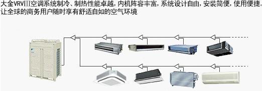 【大金】中央空调家v 外机RMXS112EV2C系列